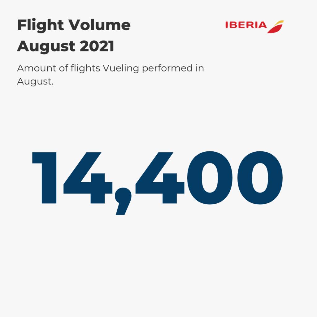Iberia Flight Volume August '21