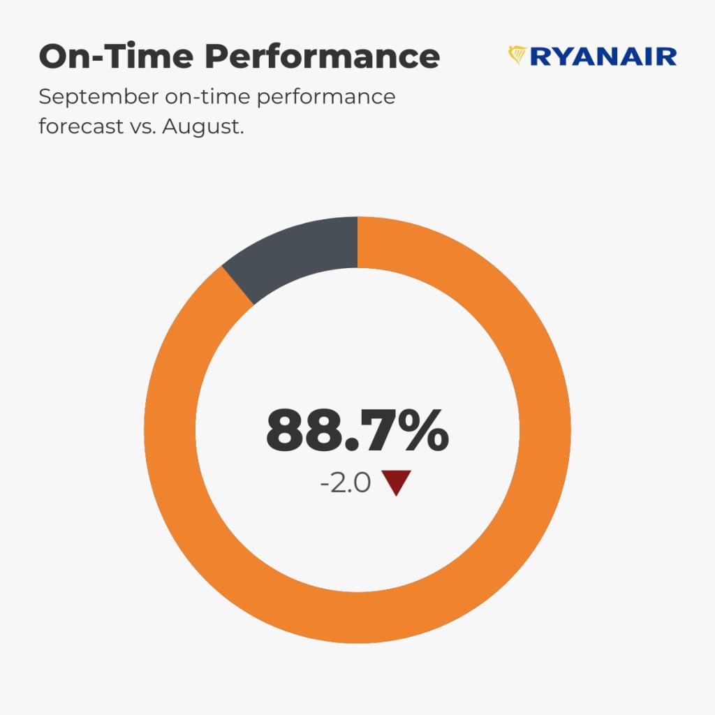 Ryanair Punctuality Forecast