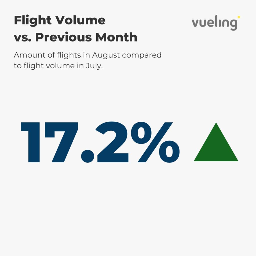 Vueling - Flight Volume August vs. prev. month