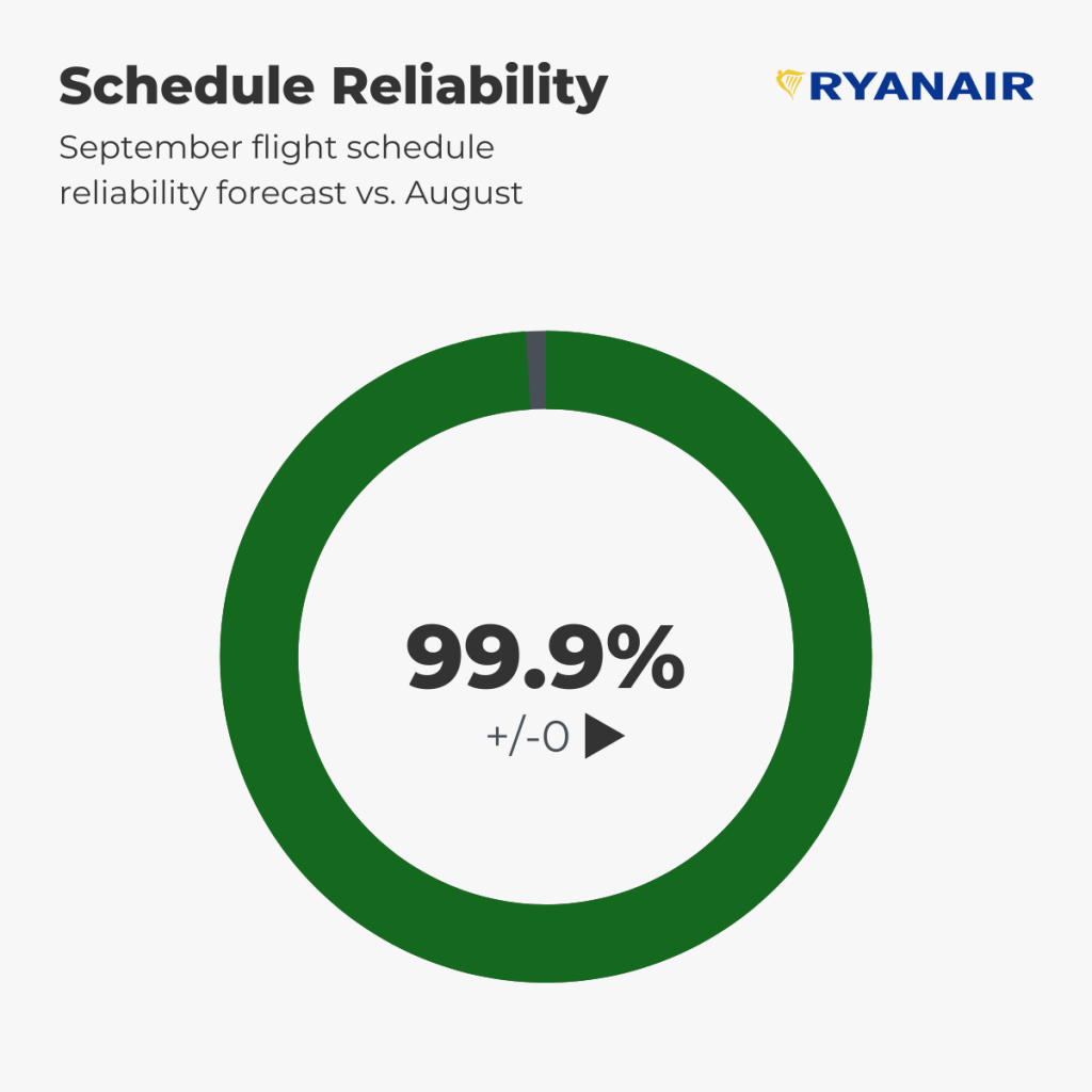 Ryanair Schedule Reliability Forecast