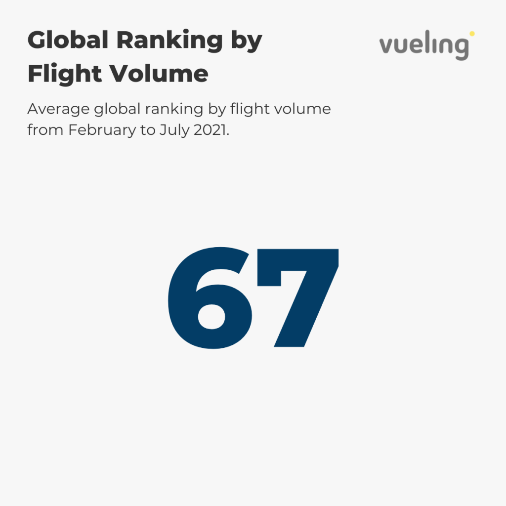 Vueling — Global Ranking by Flight Volume 2021