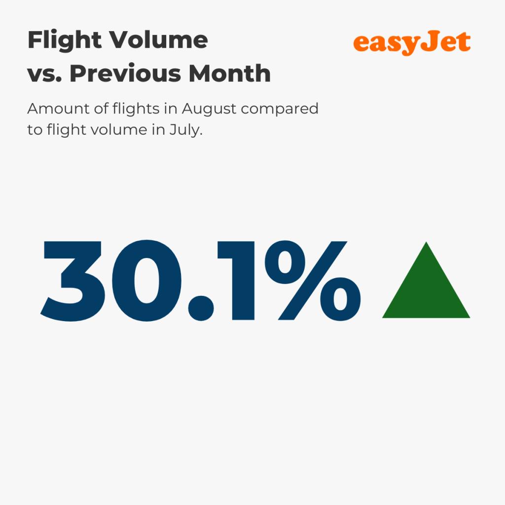 Flight Volume August vs. prev. month