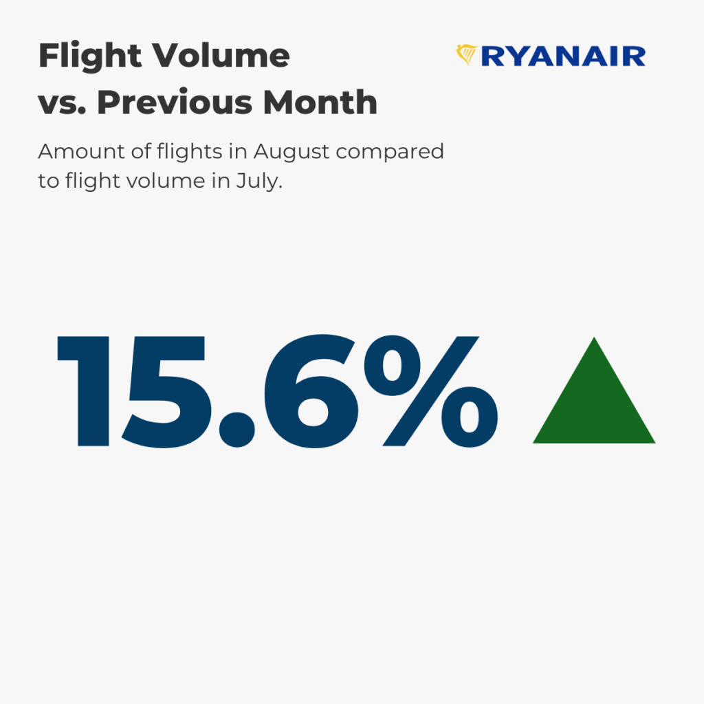 Ryanair Flight Volume August vs. prev. month
