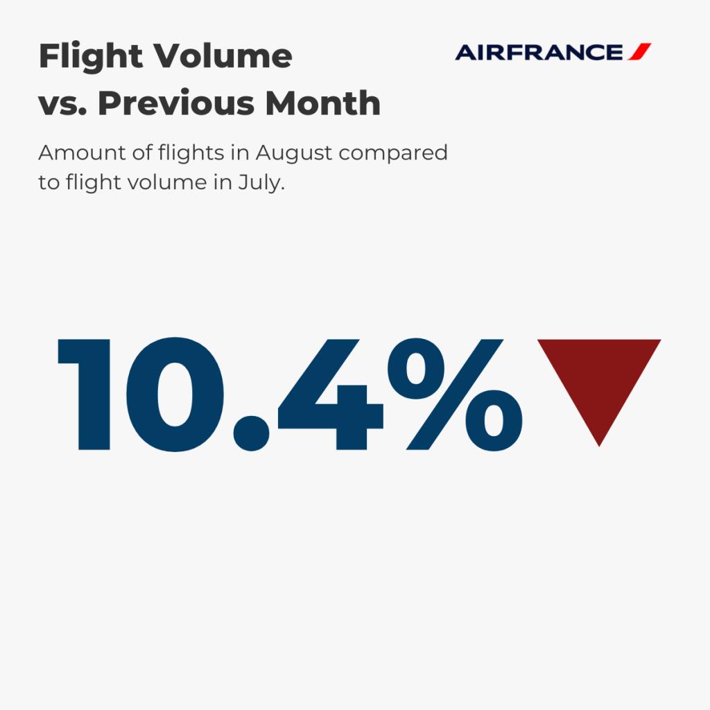 Air France Flight Volume August vs. prev. month
