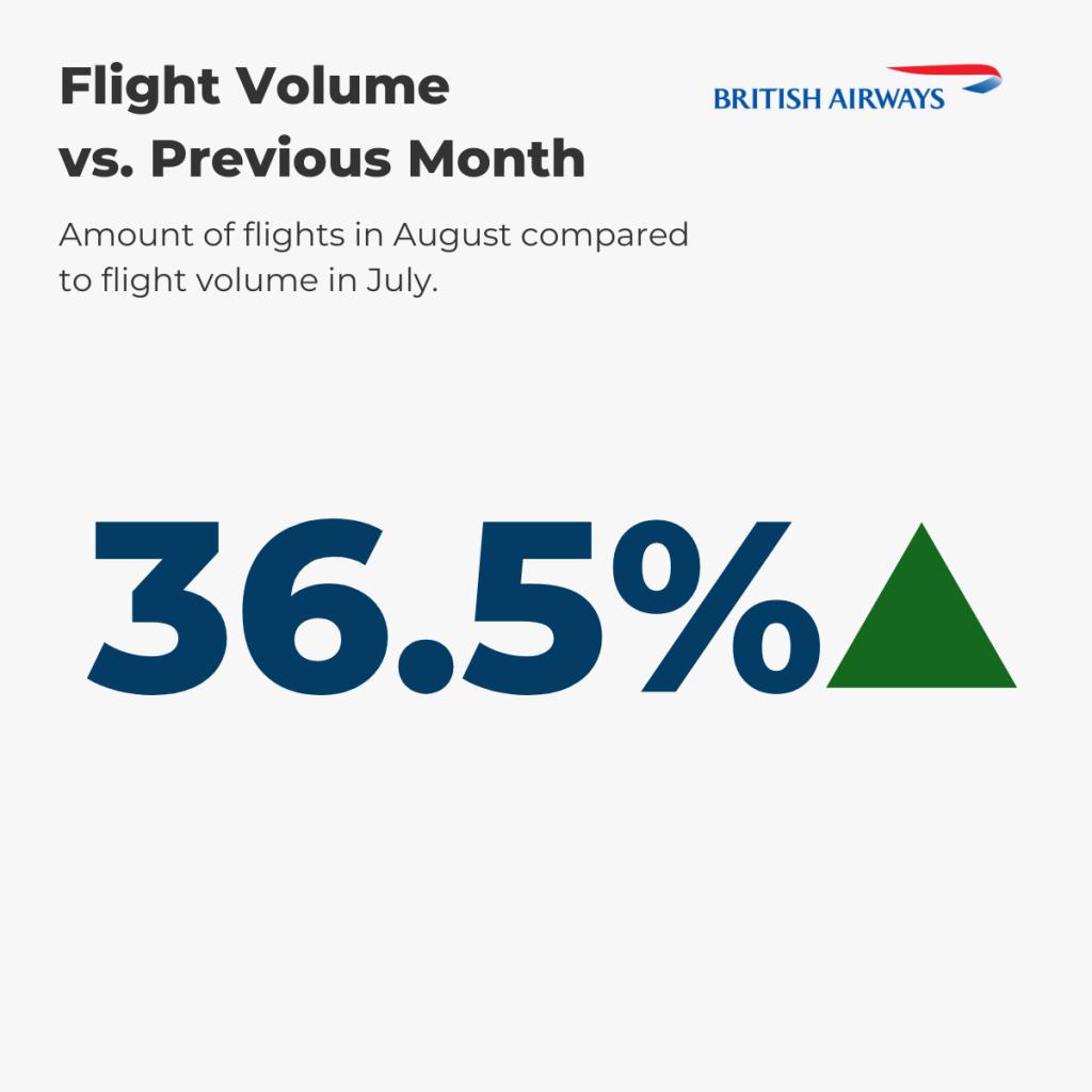British Airways Flight Volume August vs. prev. month