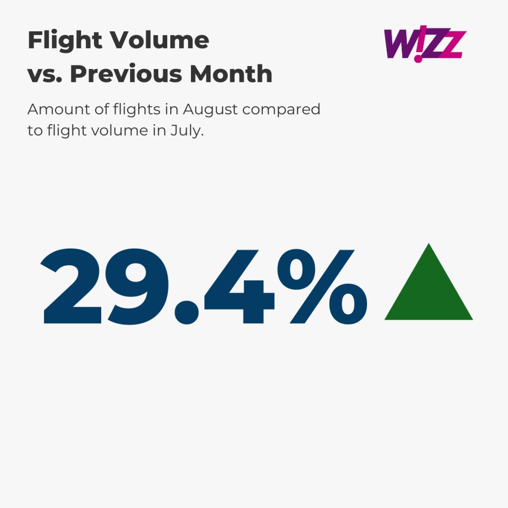 Wizz Air Flight Volume August vs. prev. month