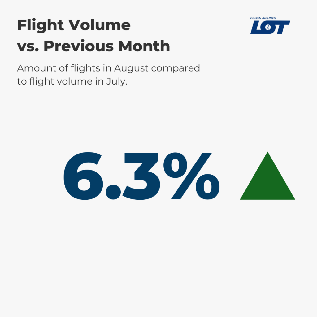 LOT Polish Airlines Flight Volume August vs. prev. month