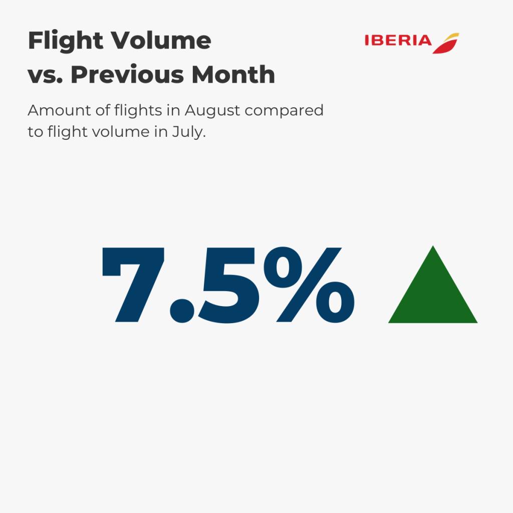 Iberia Flight Volume August vs. prev. month