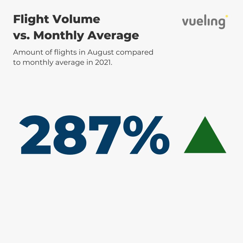 Vueling - Flight Volume August vs. annual average