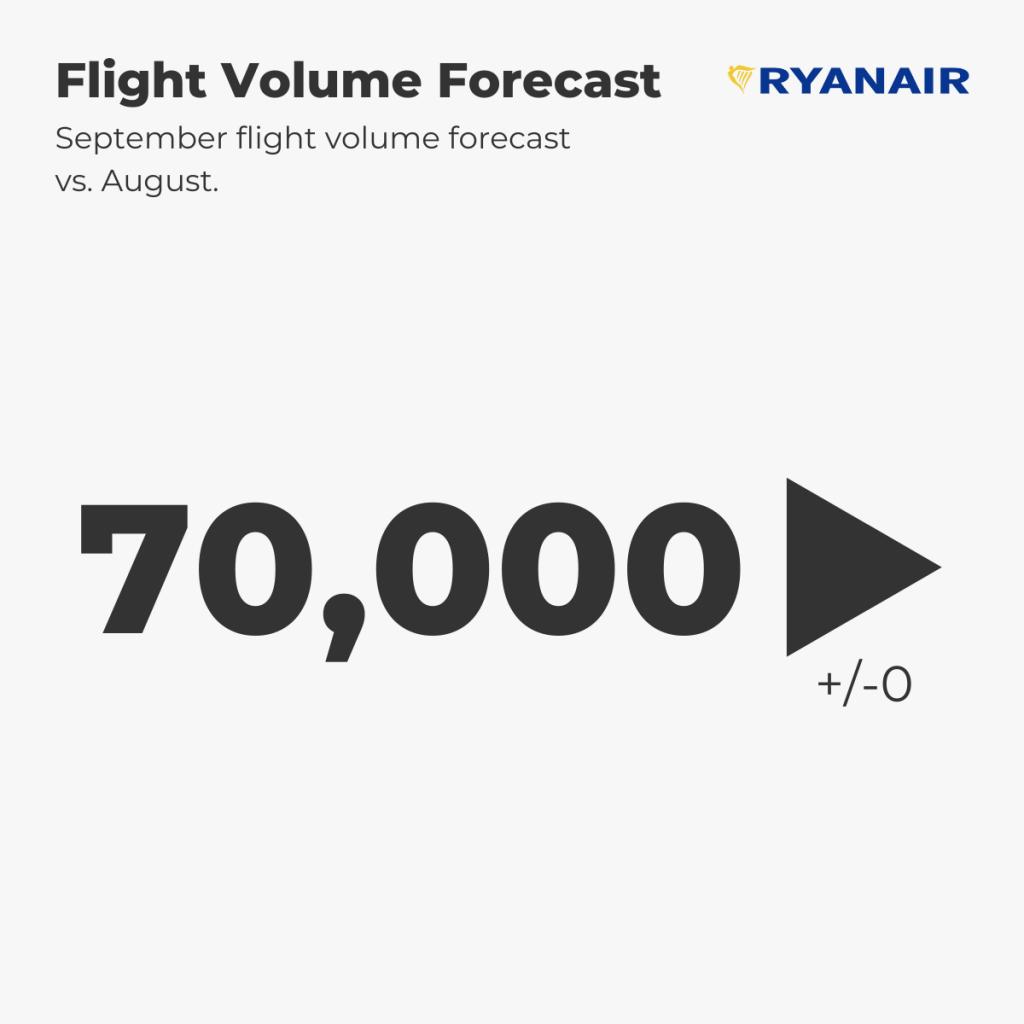 Ryanair Flight Forecast