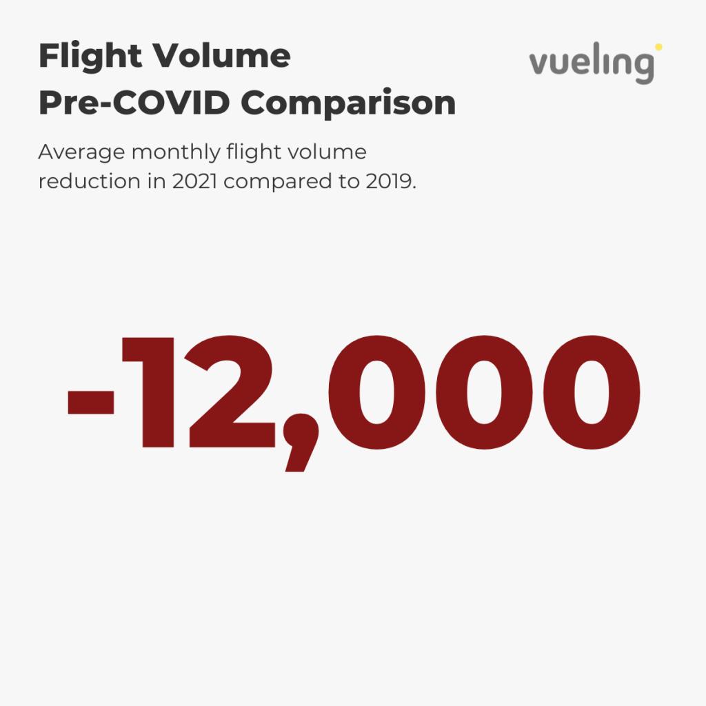 Vueling — Flight Volume Pre-COVID Comparison