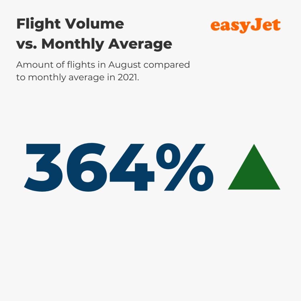 Flight Volume August vs. annual average