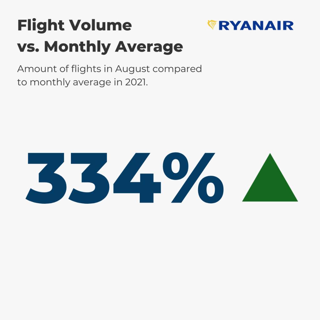 Ryanair Flight Volume August vs. annual average