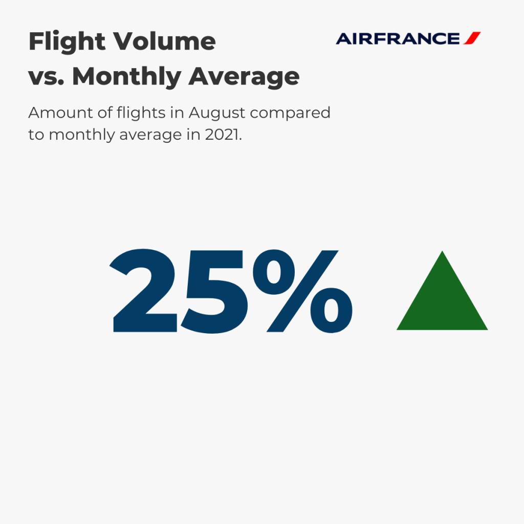 Air France Flight Volume August vs. annual average