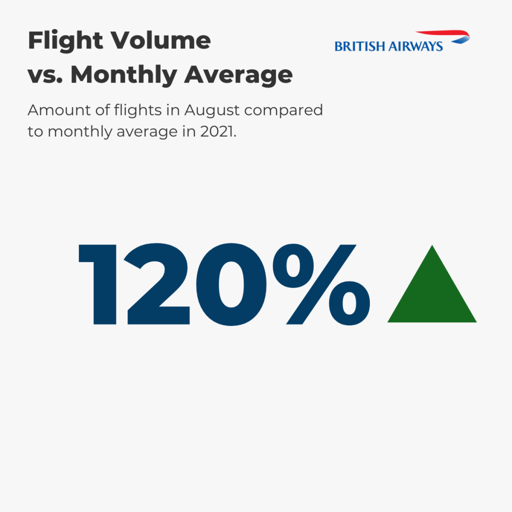 British Airways Flight Volume August vs. annual average