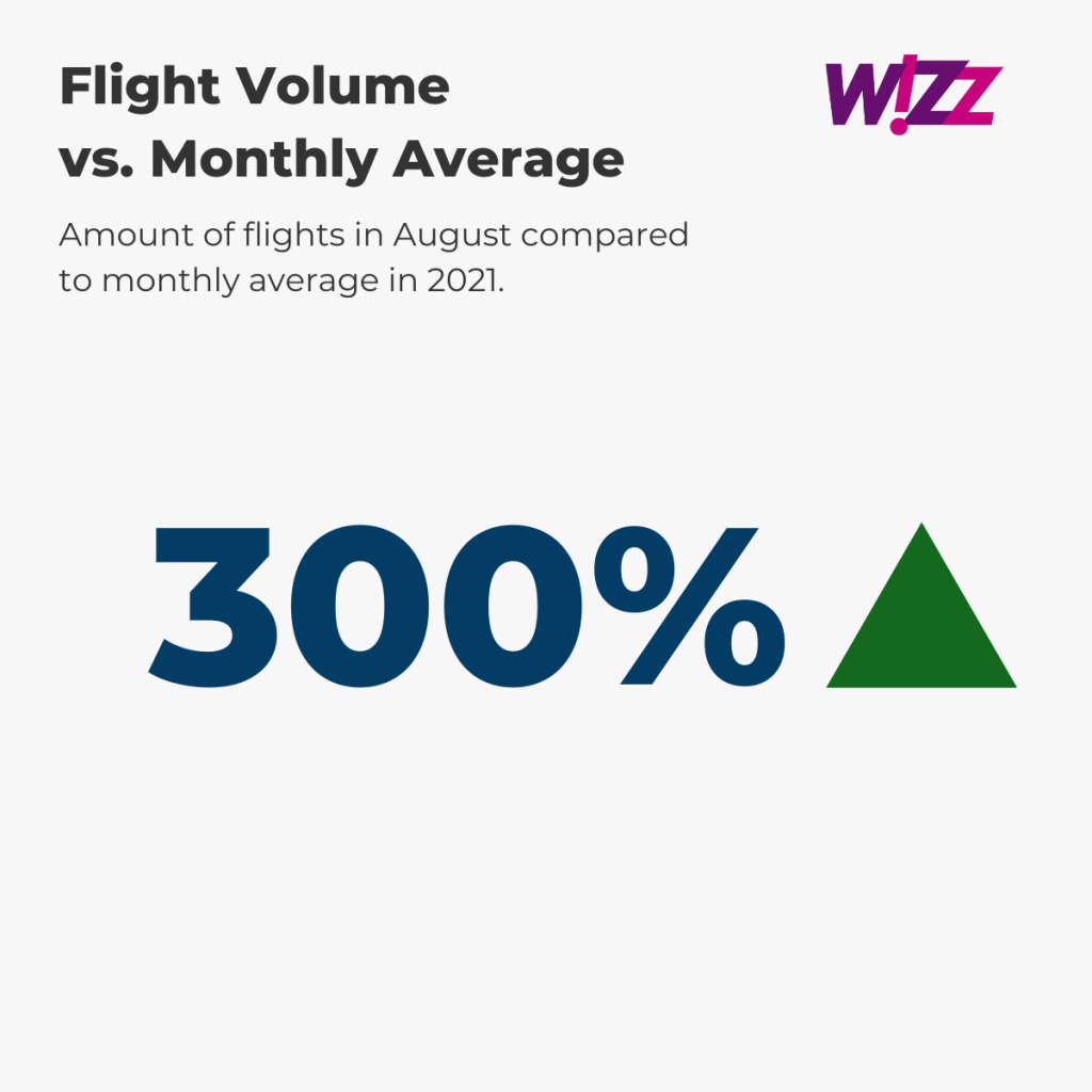 Wizz Air Flight Volume August vs. annual average