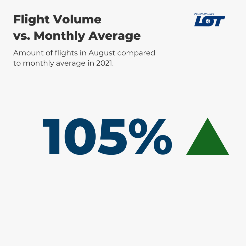LOT Polish Airlines Flight Volume August vs. annual average