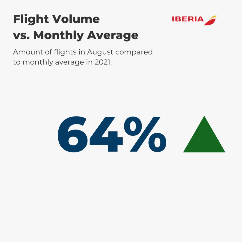 Iberia Flight Volume August vs. annual average