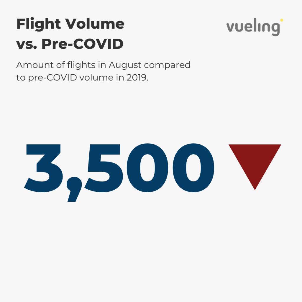 Vueling — August Flight Volume vs. pre-COVID