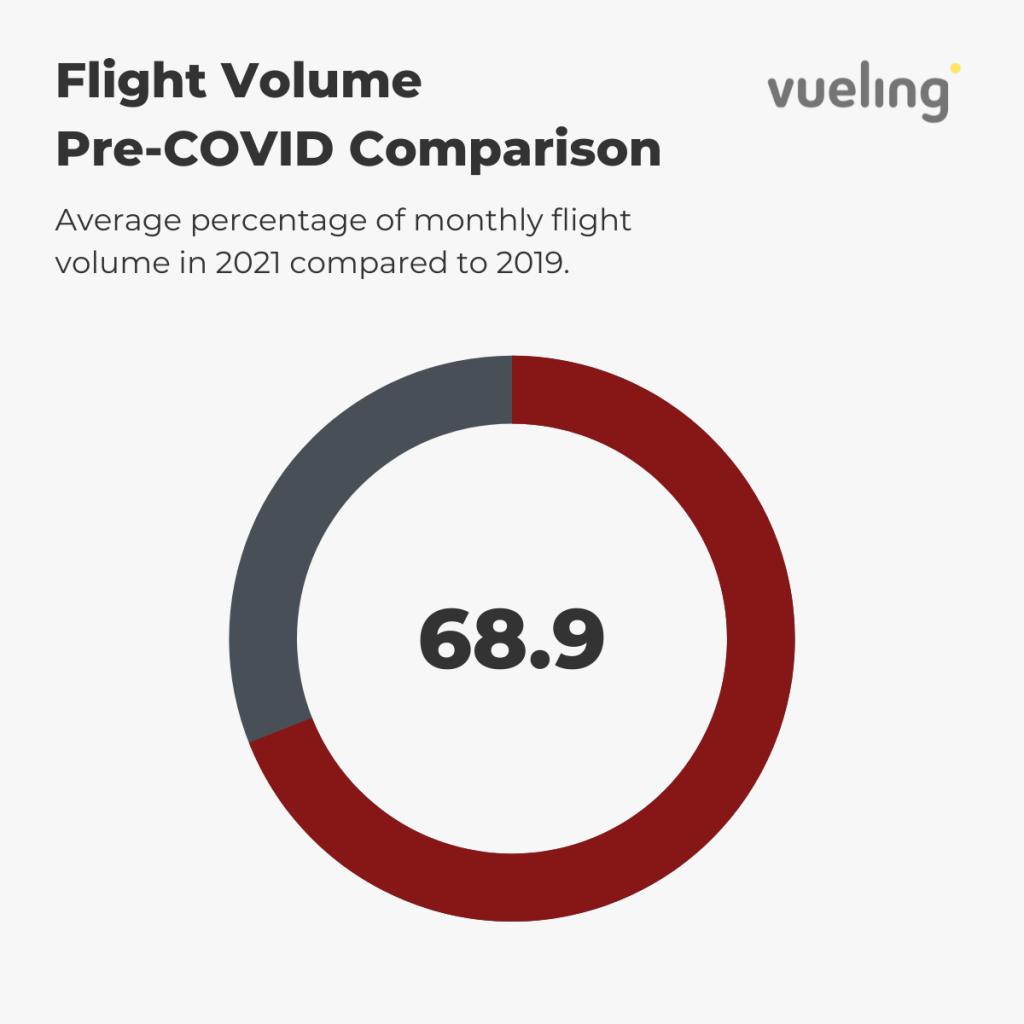 Vueling — Flight Volume Pre-COVID Comparison (%)