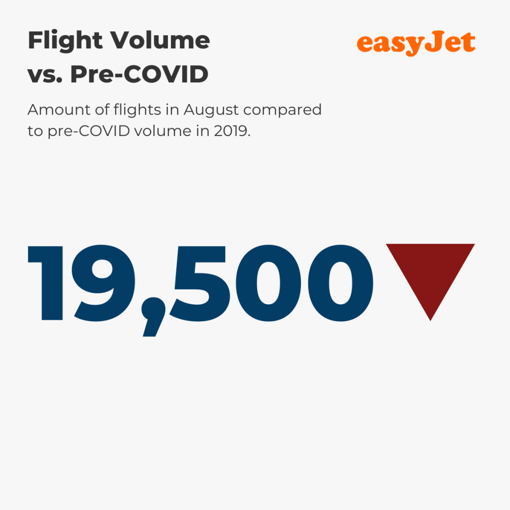 easyJet — August Flight Volume vs. pre-COVID