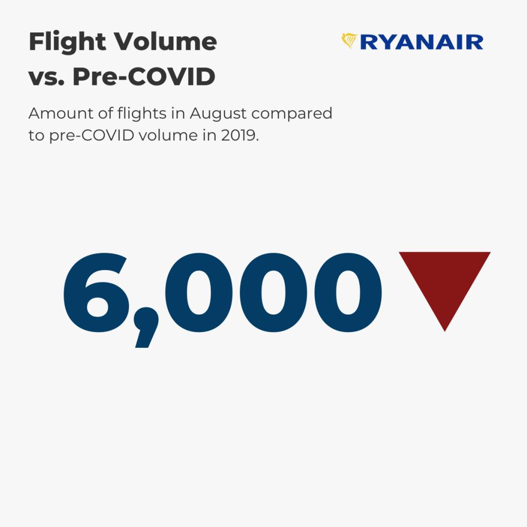 Ryanair — August Flight Volume vs. pre-COVID