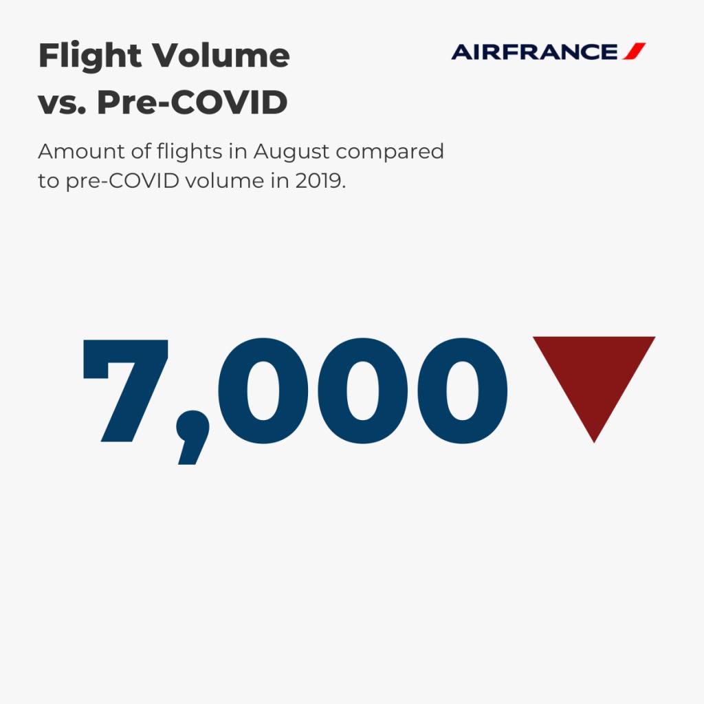 Air France — August Flight Volume vs. pre-COVID
