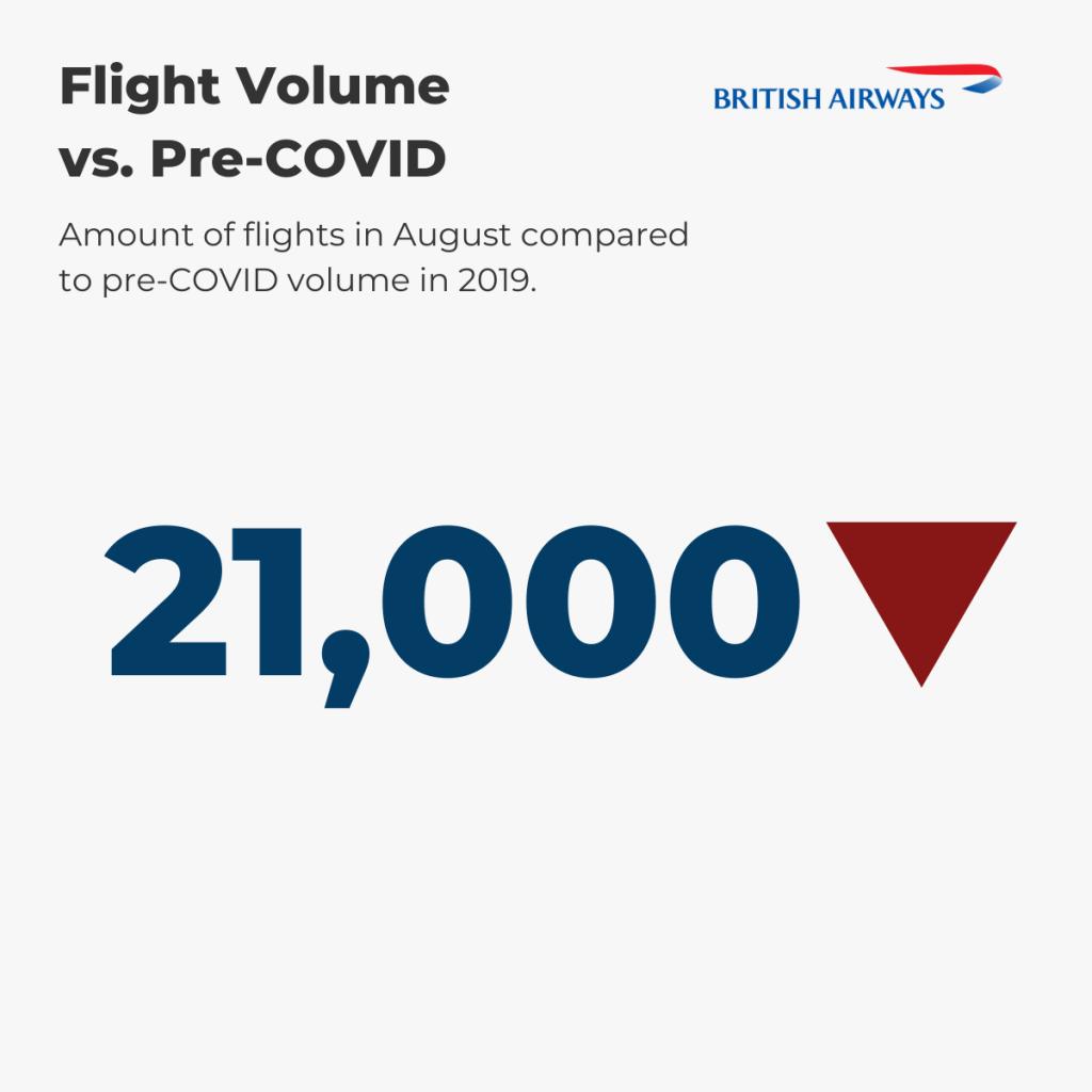 British Airways — August Flight Volume vs. pre-COVID