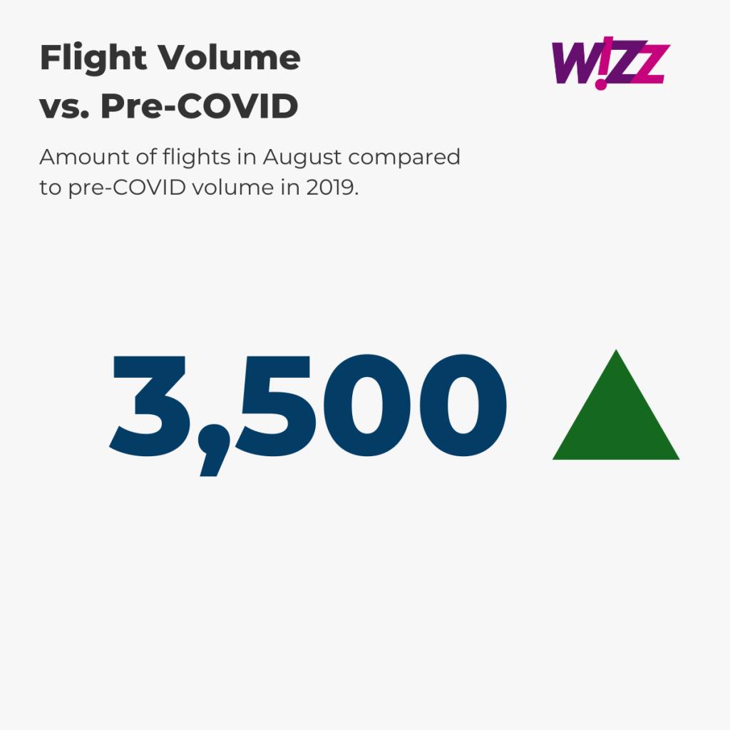 Wizz Air — August Flight Volume vs. pre-COVID