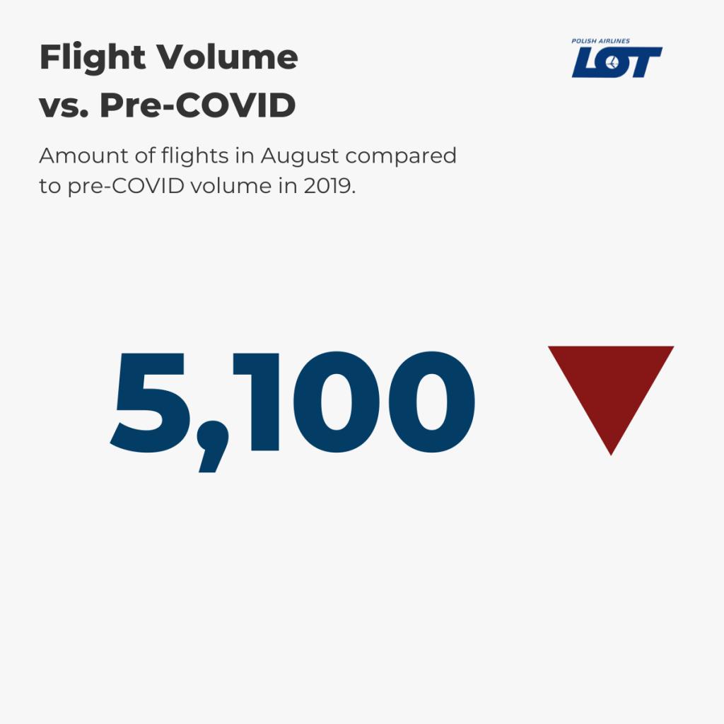 LOT Polish Airlines — August Flight Volume vs. pre-COVID