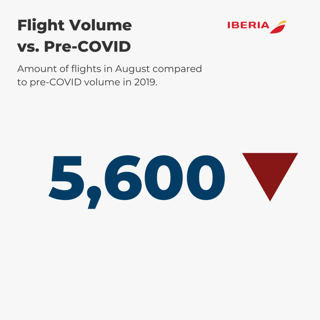 Iberia — August Flight Volume vs. pre-COVID