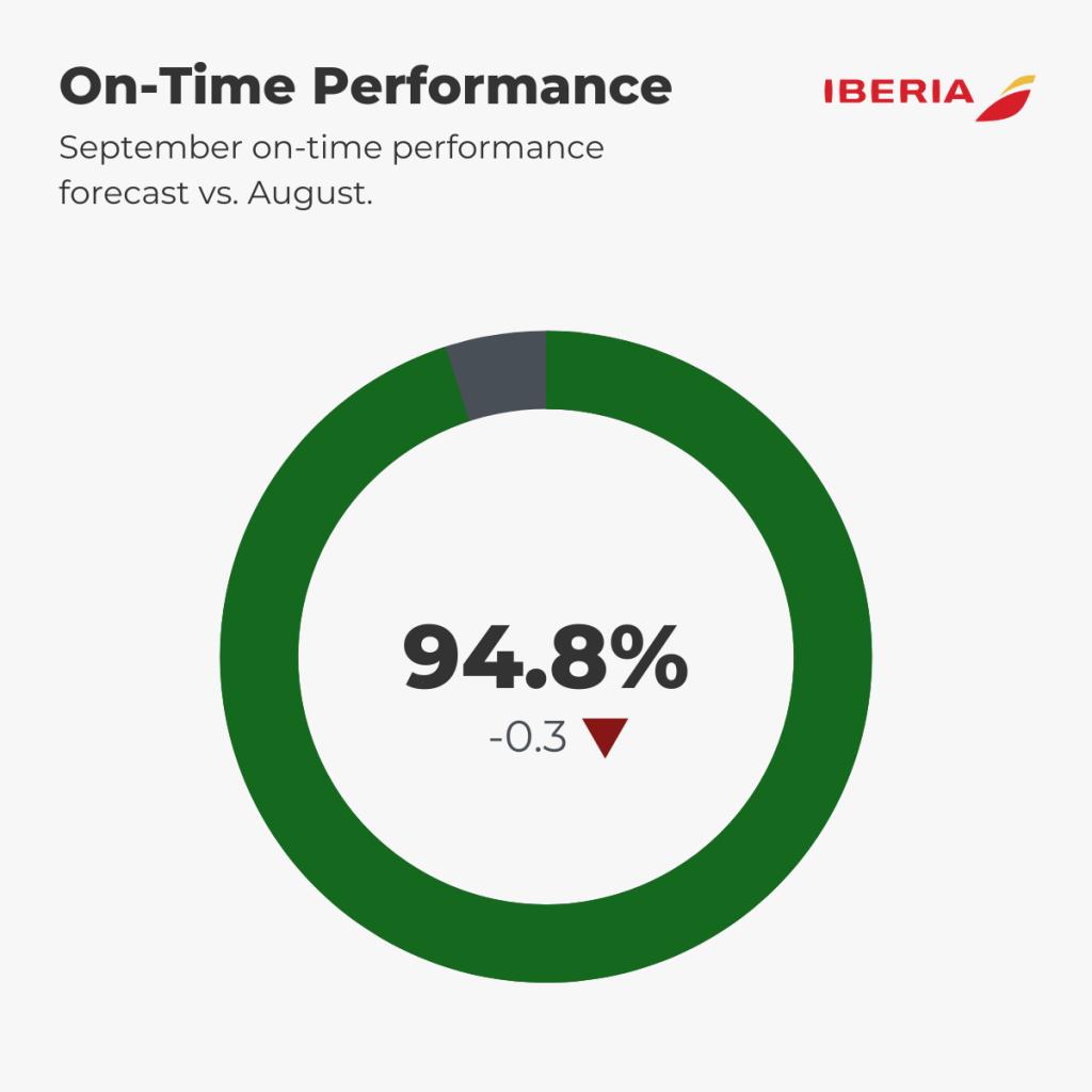 Iberia Punctuality Forecast