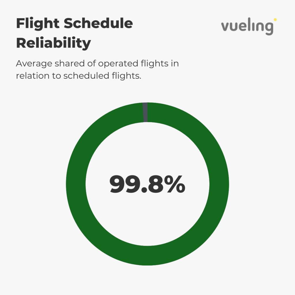 Vueling — Flight Schedule Reliability