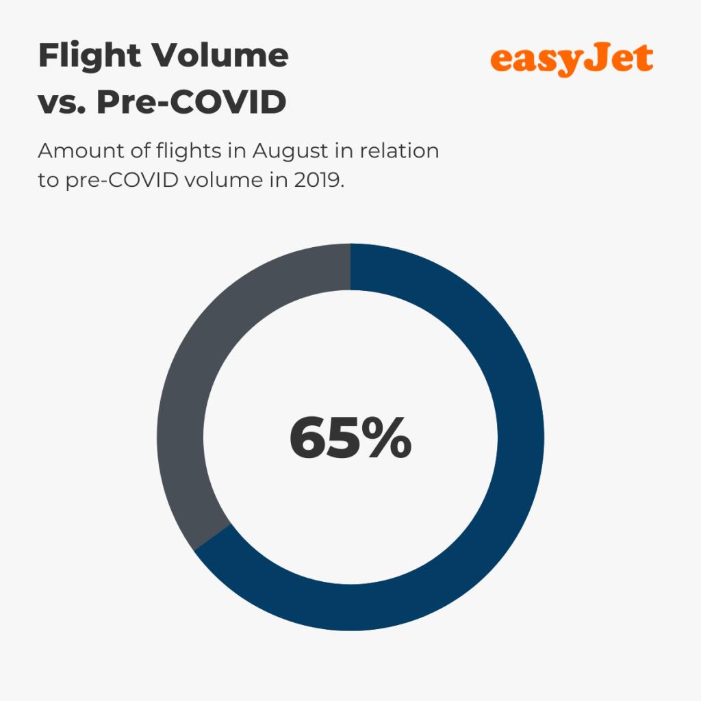 easyJet — August Flight Volume vs. pre-COVID (%)