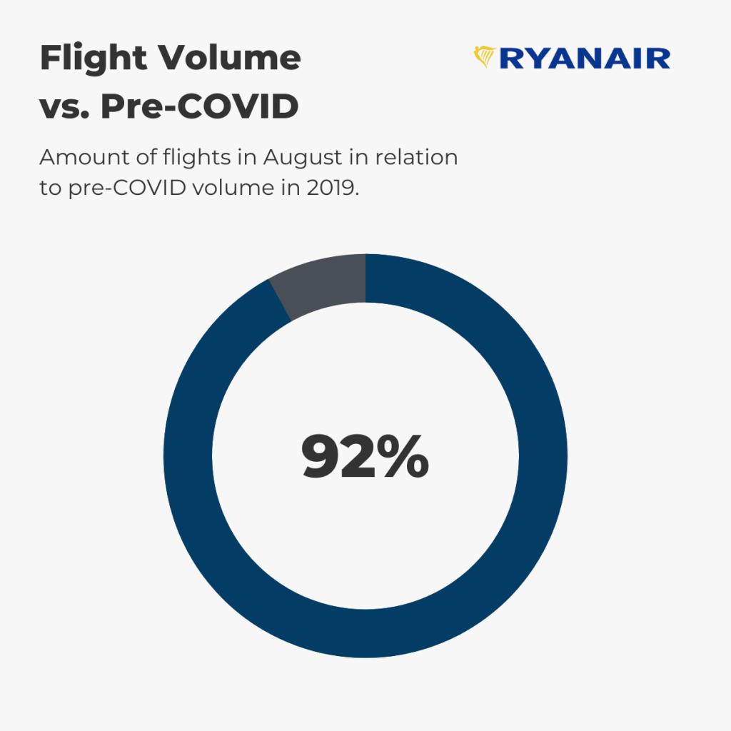 Ryanair — August Flight Volume vs. pre-COVID (%)