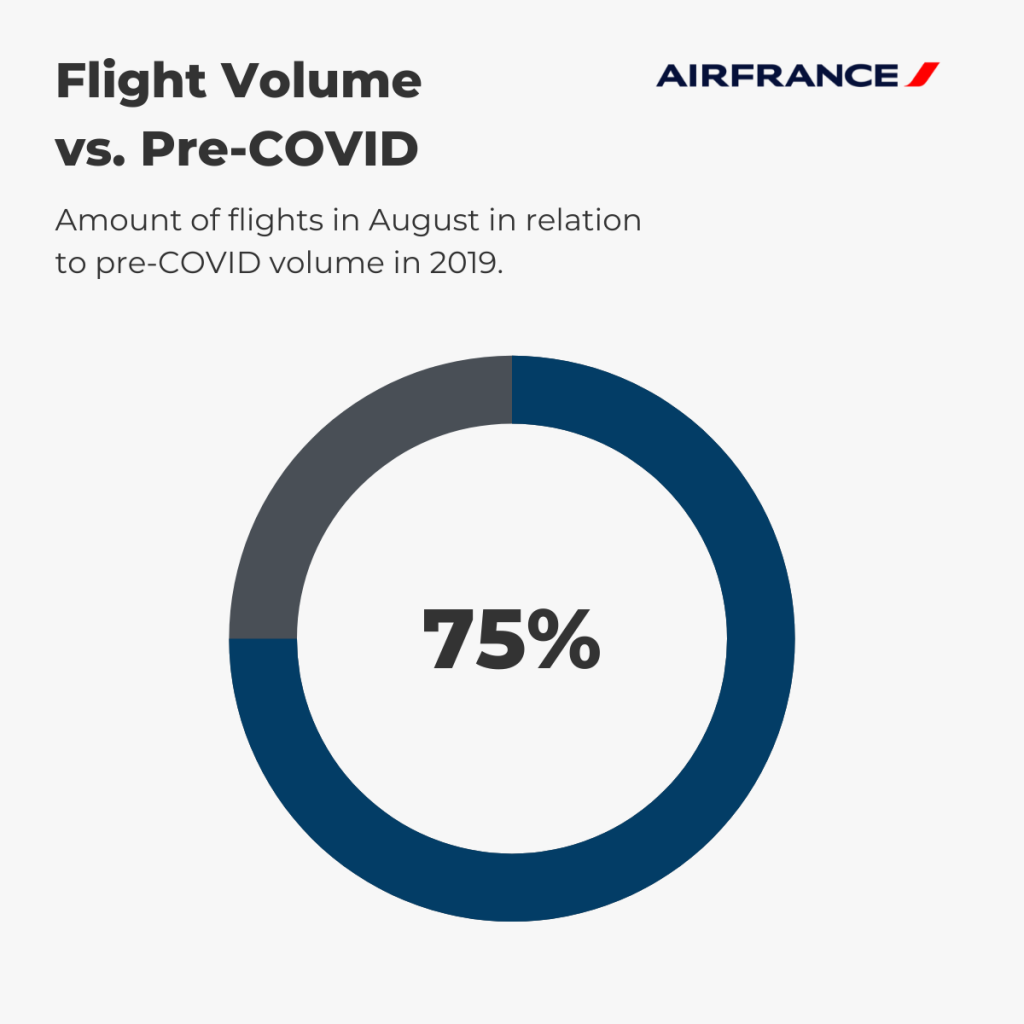 Air France — August Flight Volume vs. pre-COVID (%)