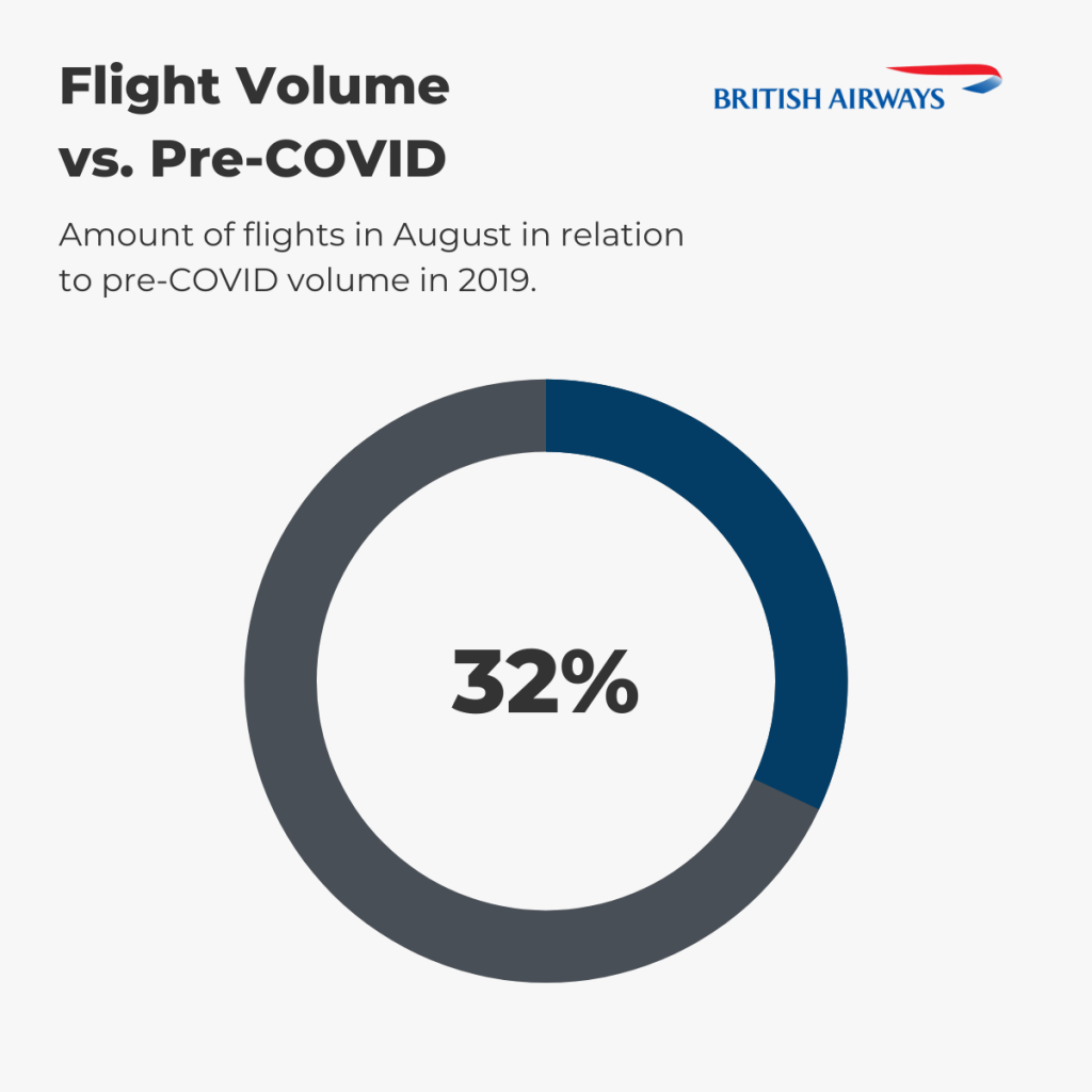 British Airways — August Flight Volume vs. pre-COVID (%)