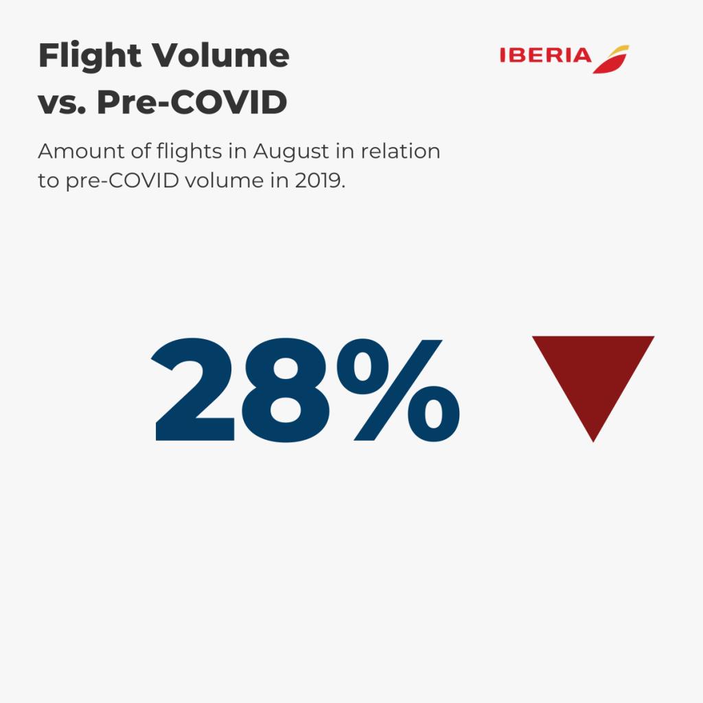 Iberia — August Flight Volume vs. pre-COVID (%)