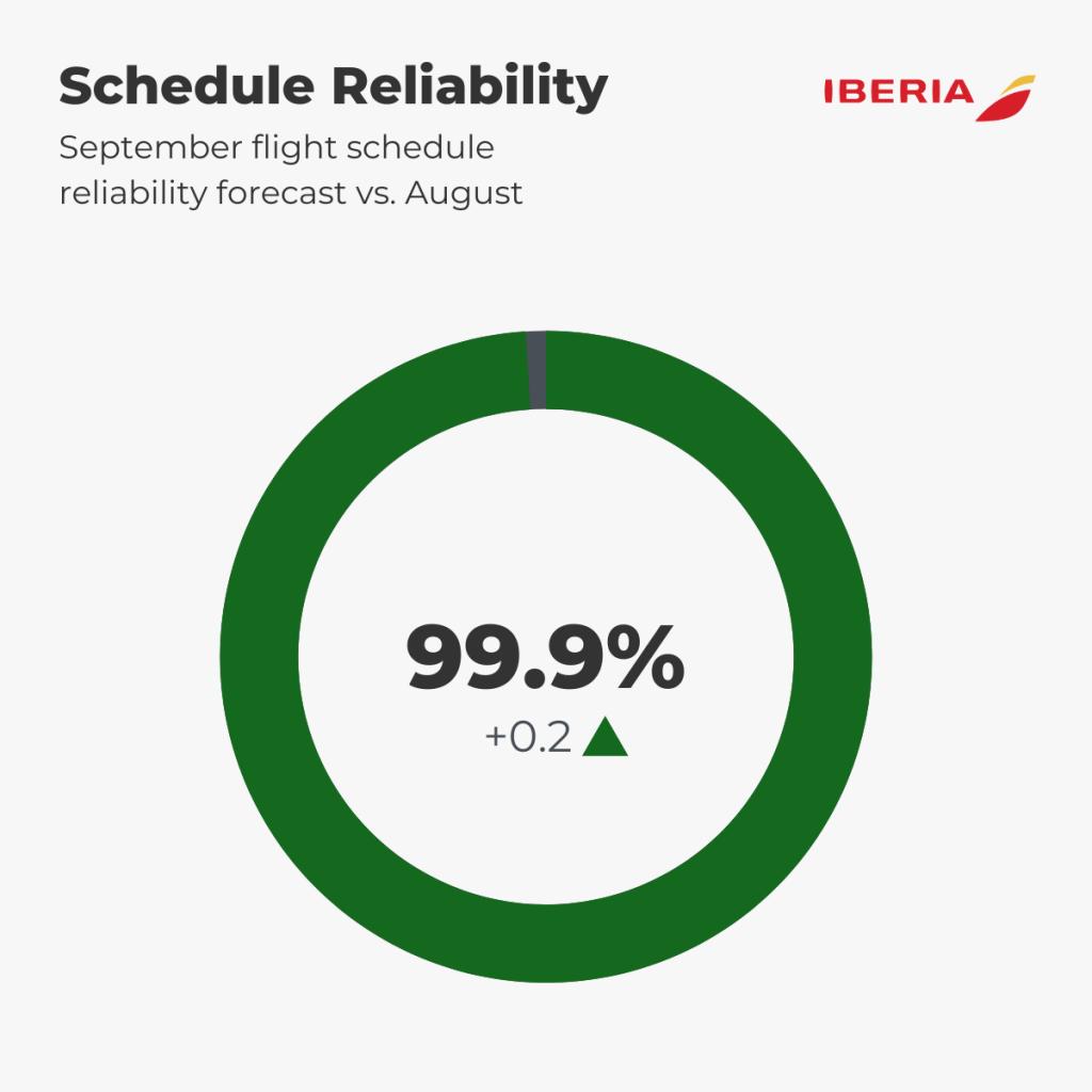 Iberia Schedule Reliability Forecast