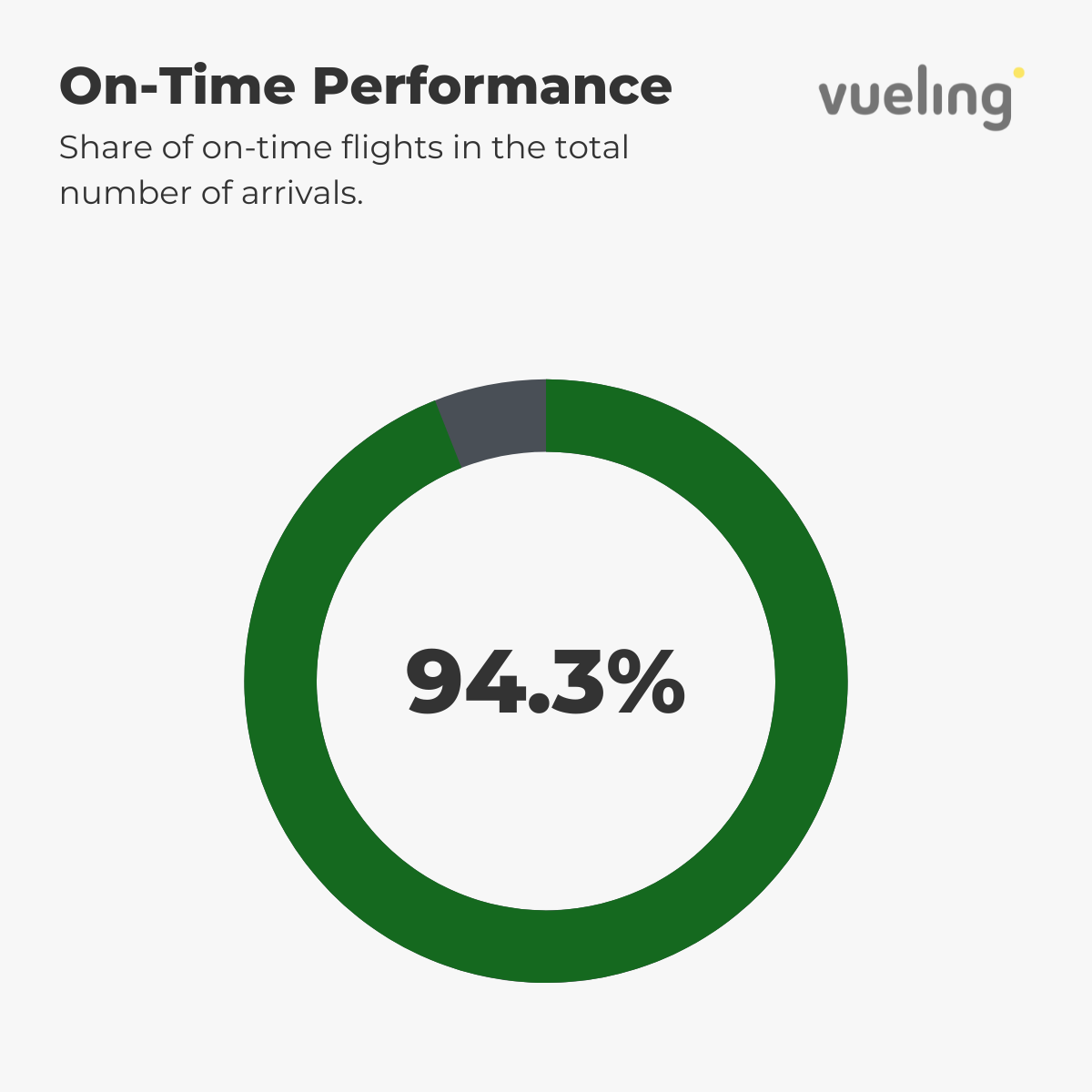 Vueling — Punctuality August 2021