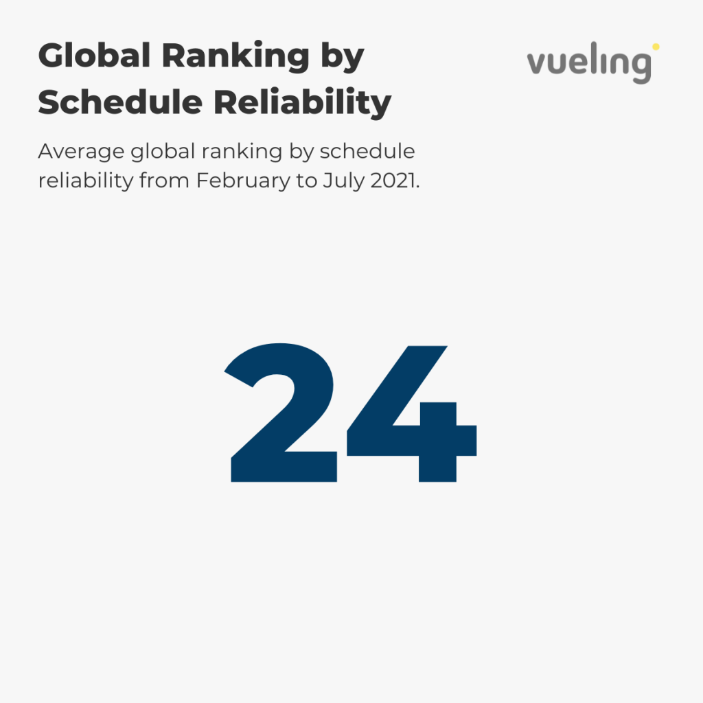 Vueling — Global Ranking by Schedule Reliability