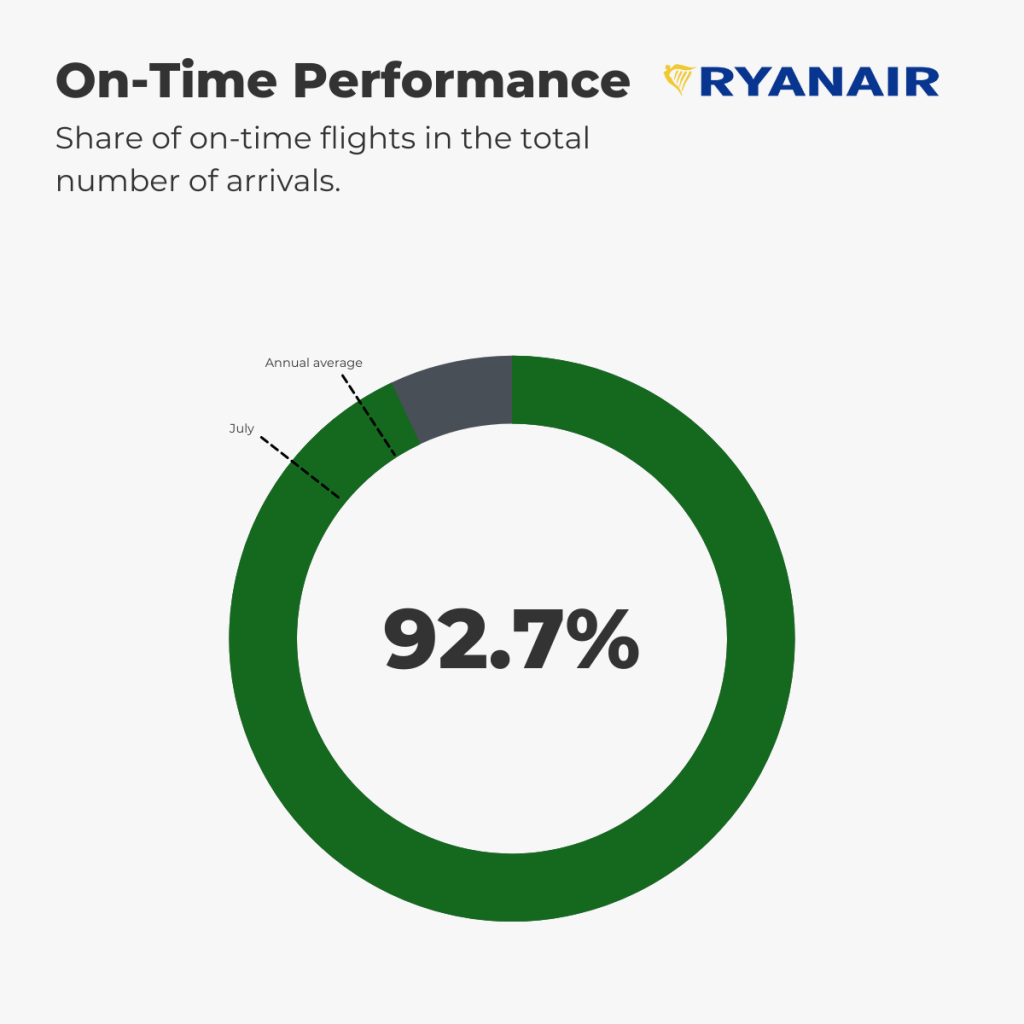 Ryanair - On-Time Performance August