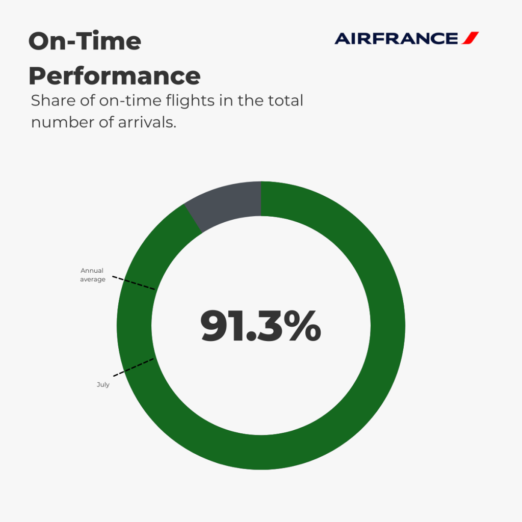 Air France - On-Time Performance August