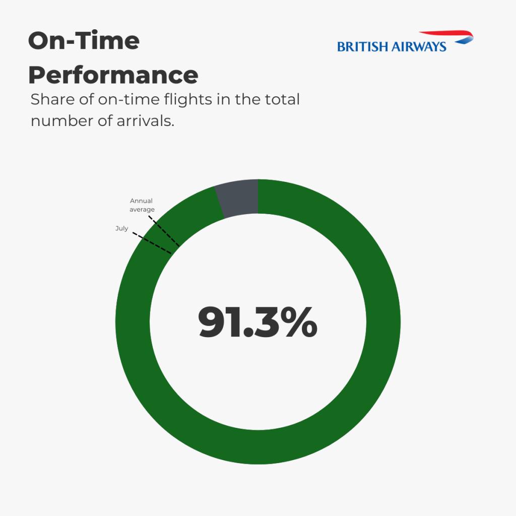 British Airways - On-Time Performance August