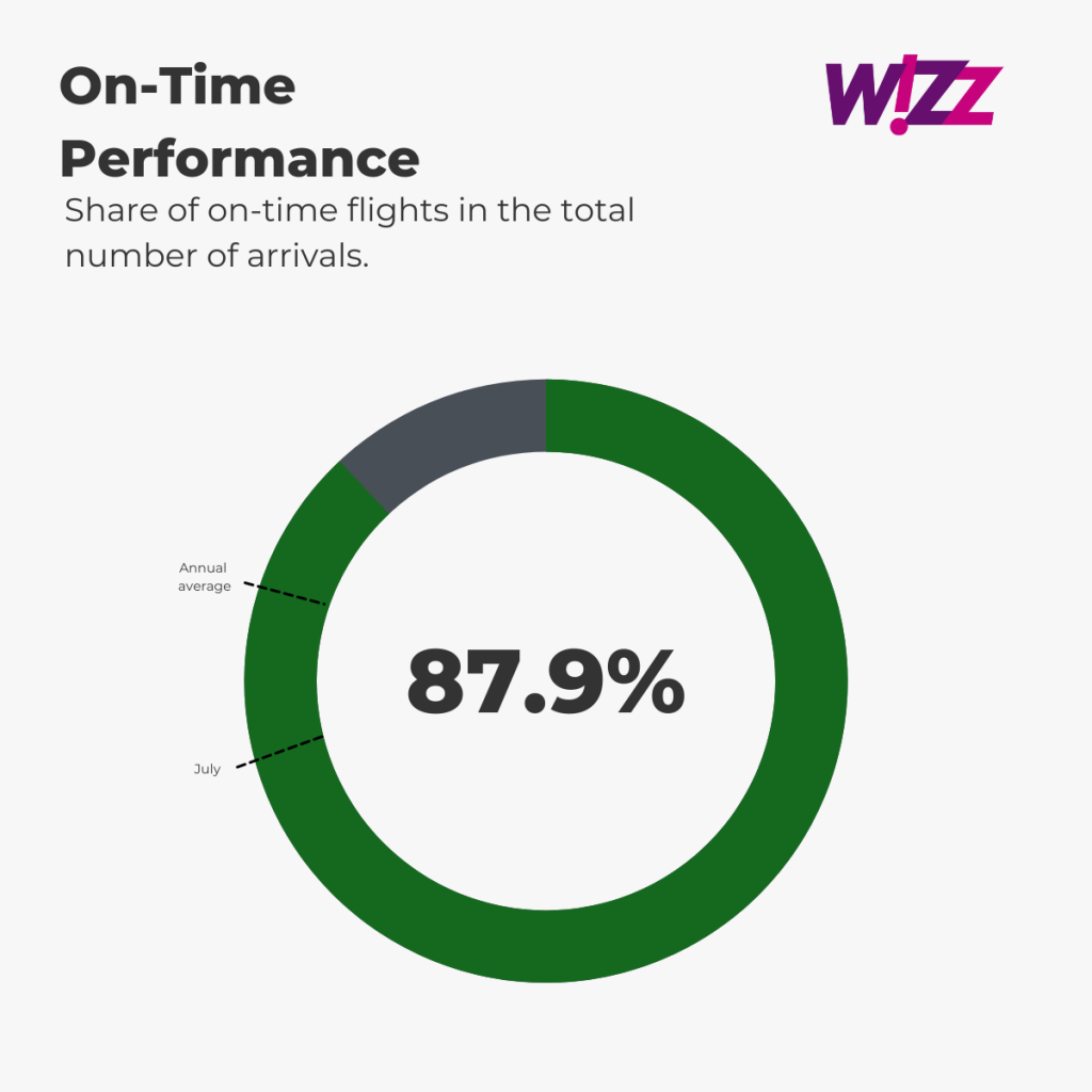 Wizz Air - On-Time Performance August
