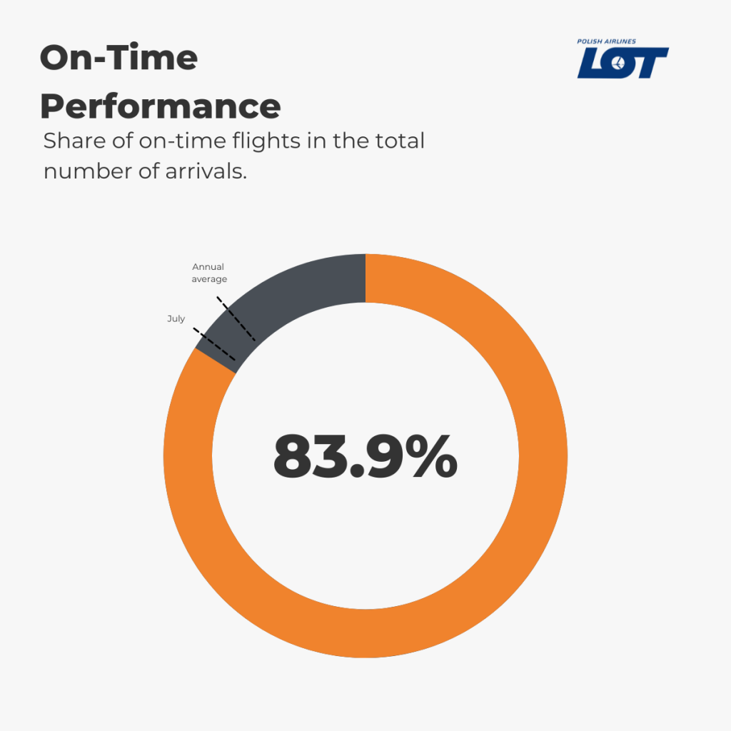 LOT Polish Airlines - On-Time Performance August