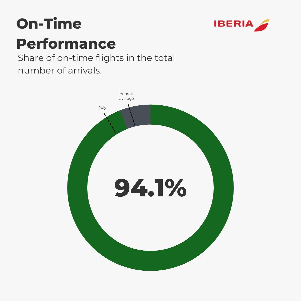 Iberia — Punctuality August 2021