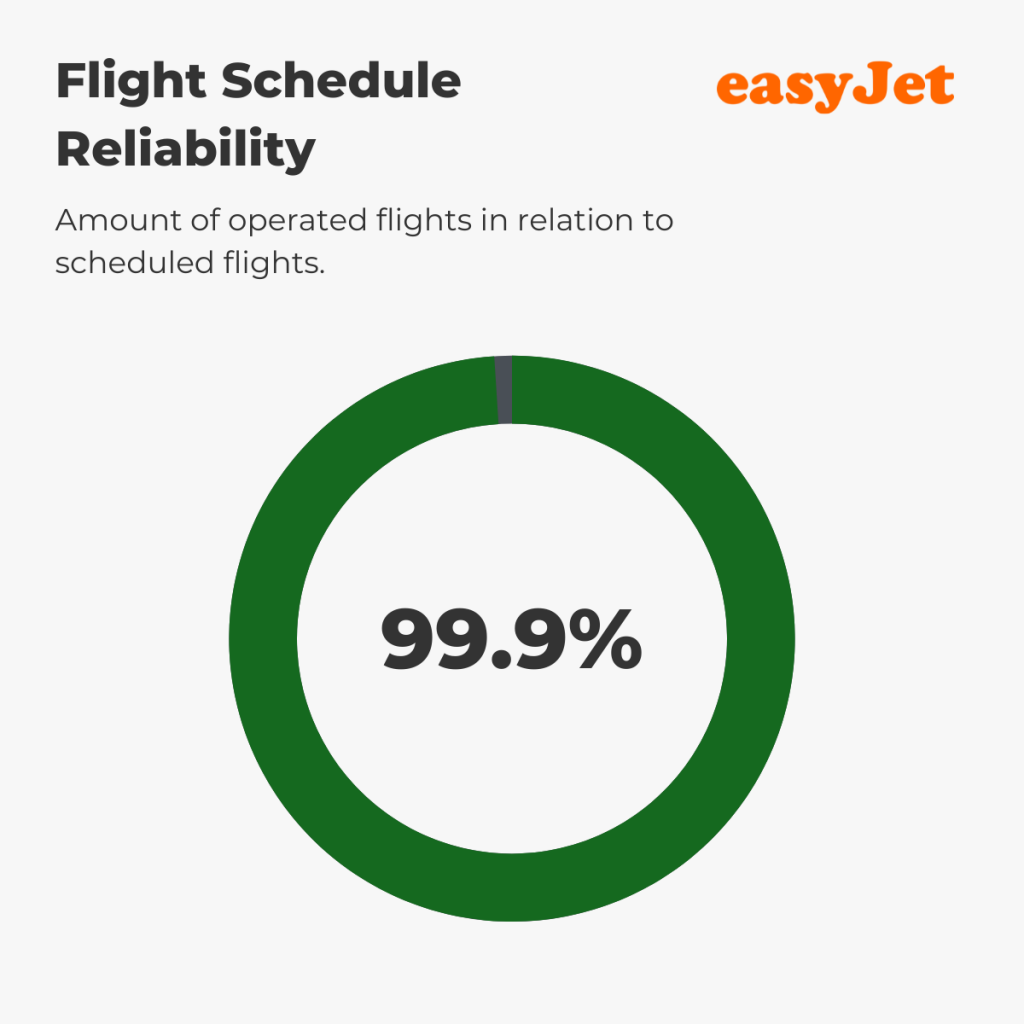 easyJet - Reliability August