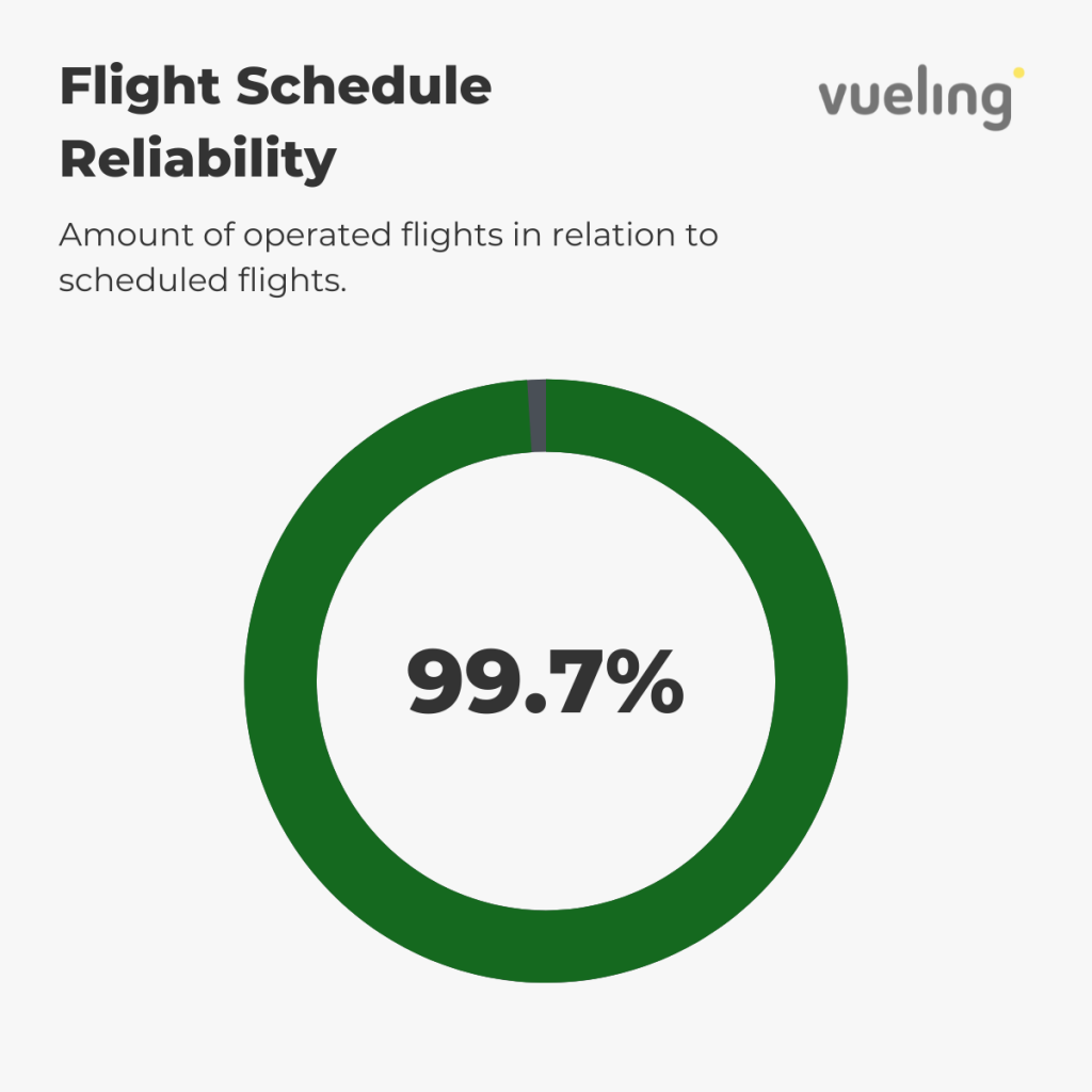 Vueling - Reliability August