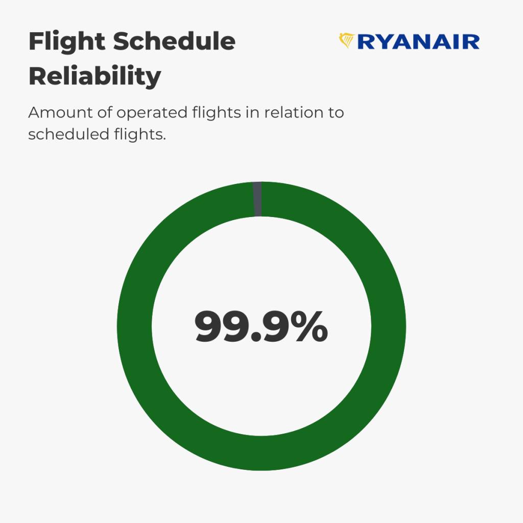 Ryanair - Reliability August